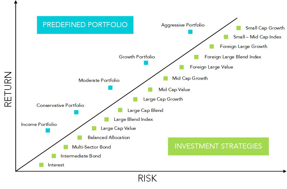 Understanding your investment options atc brokers forexfactory